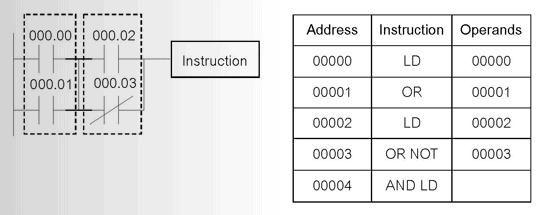 การเชื่อมแบบอนุกรม-plc